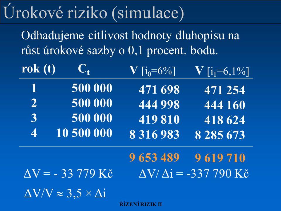 ŘÍZENÍ RIZIK II Aproximace úrokového rizika Funkce faktorové citlivosti úrokového rizika má (zpravidla) záporný sklon, není však lineární (ověřte simulací - cvičení) ΔV/V Δi lineární aproximace (vhodná pro velmi malé  i)