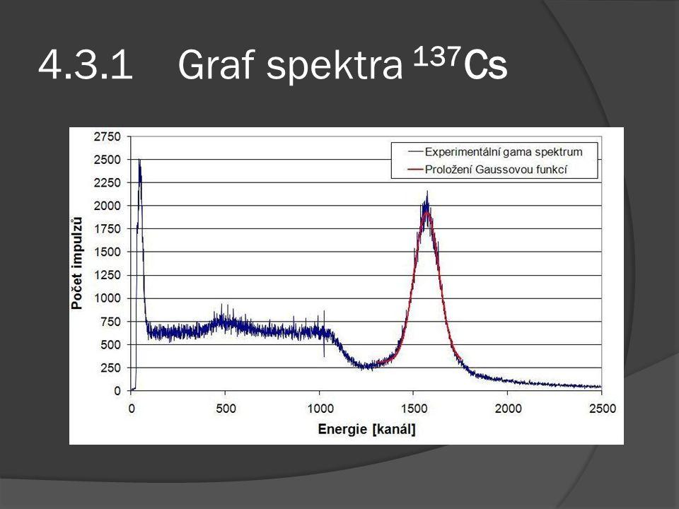 4.3.1 Graf spektra 137 Cs
