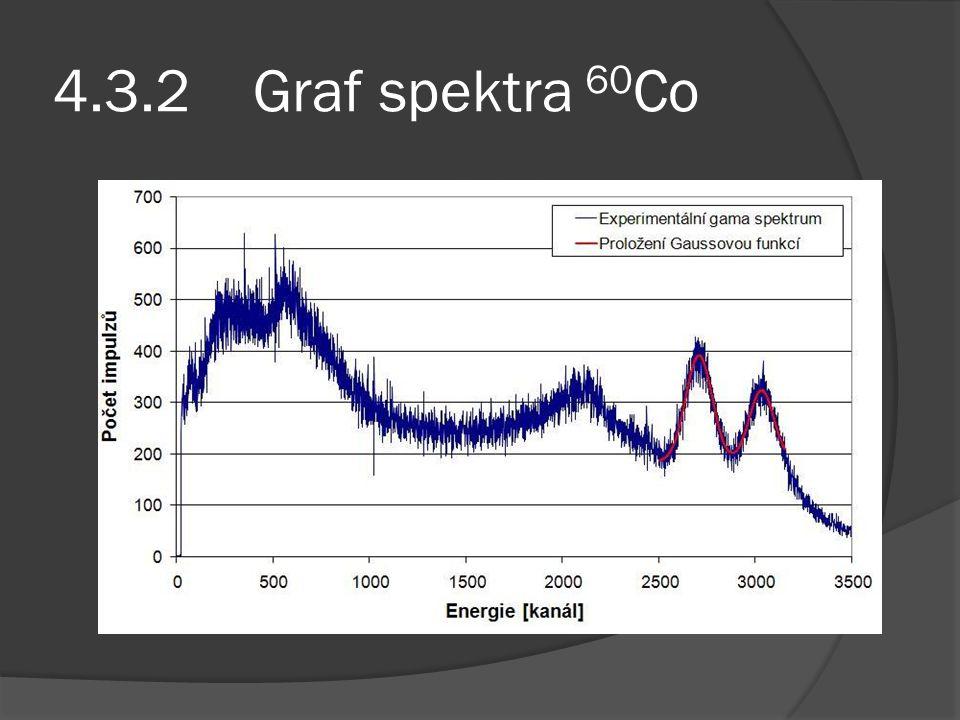 4.3.2 Graf spektra 60 Co