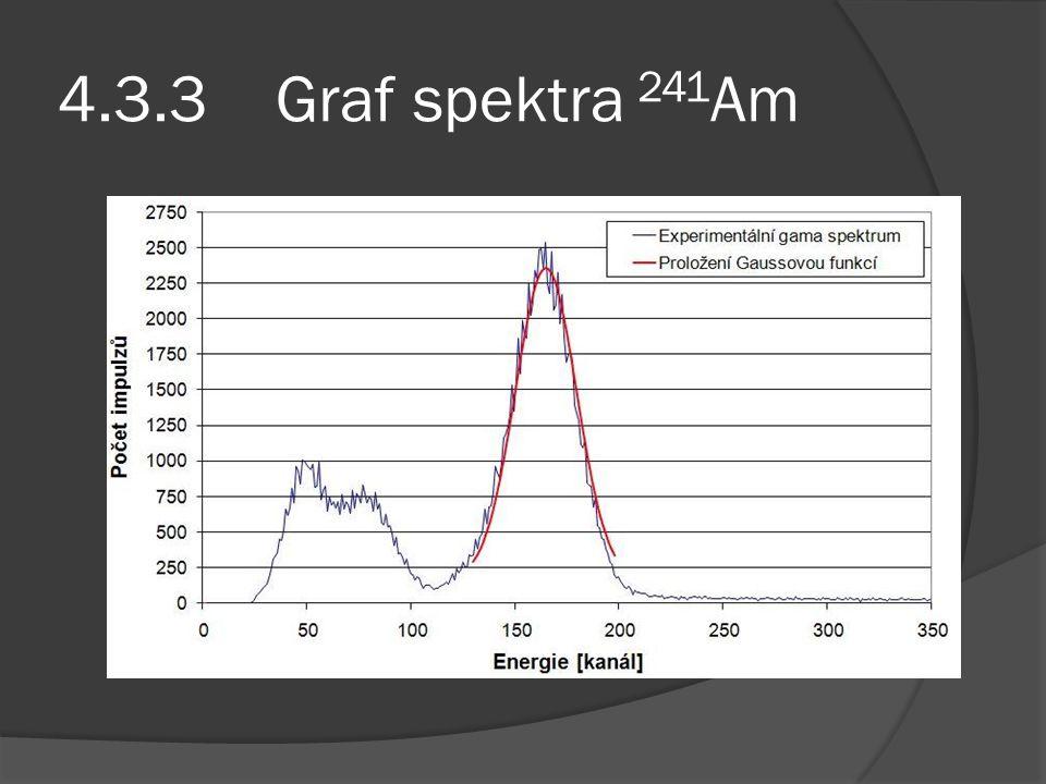 4.3.3 Graf spektra 241 Am