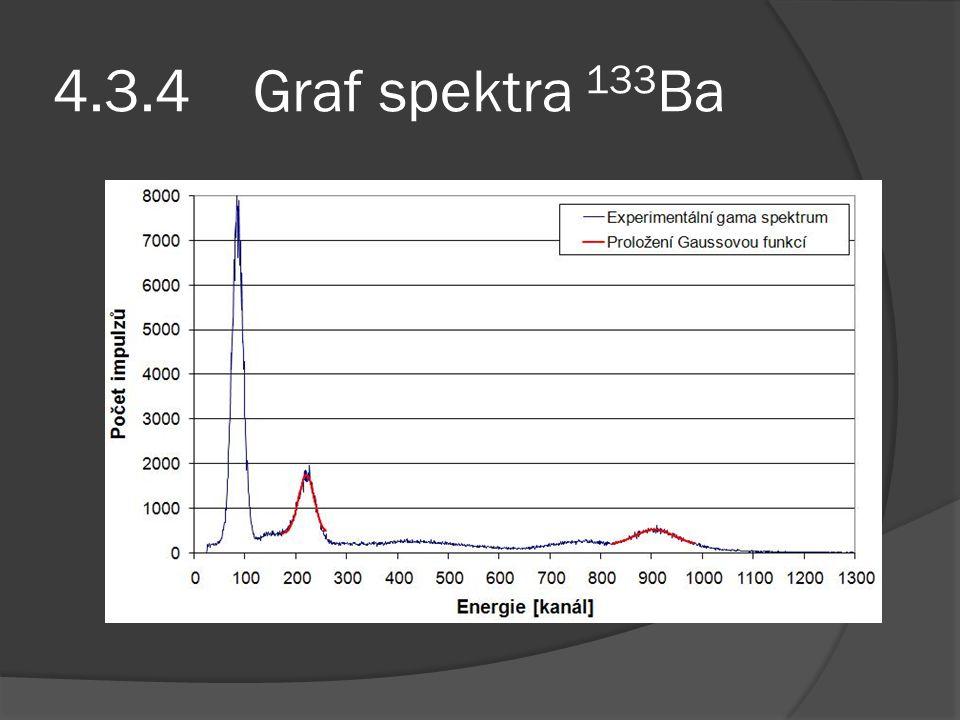 4.3.4 Graf spektra 133 Ba