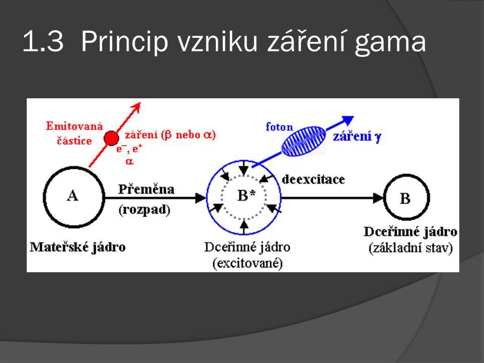 3.Teoretická část  Co je to gama spektrometrie.