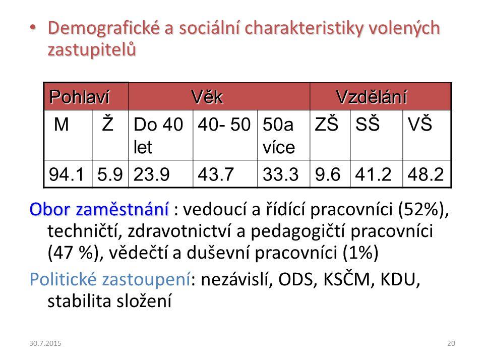 30.7.201520 Demografické a sociální charakteristiky volených zastupitelů Demografické a sociální charakteristiky volených zastupitelů Obor zaměstnání