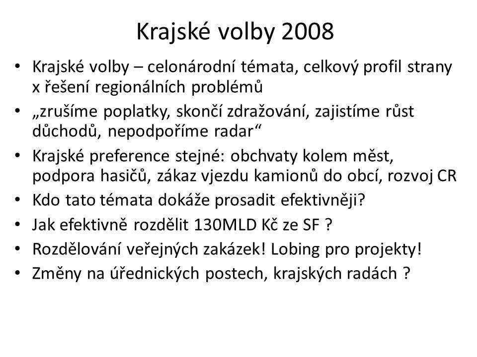 """Krajské volby 2008 Krajské volby – celonárodní témata, celkový profil strany x řešení regionálních problémů """"zrušíme poplatky, skončí zdražování, zaji"""
