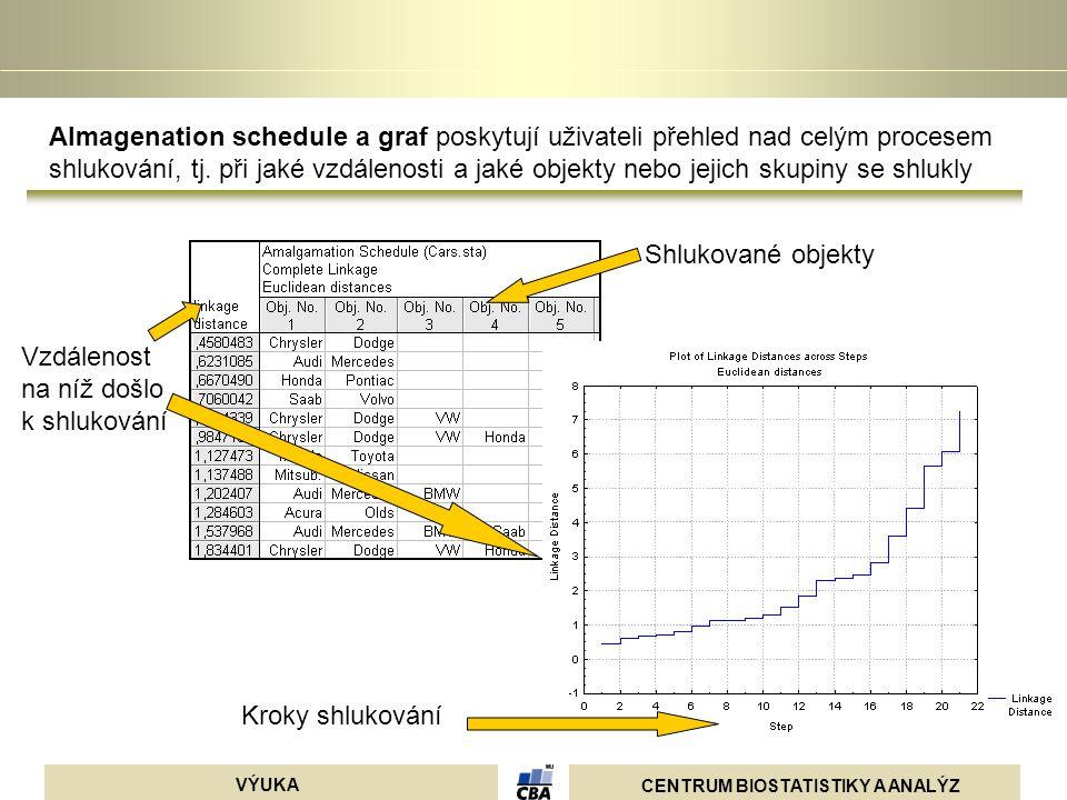 CENTRUM BIOSTATISTIKY A ANALÝZ VÝUKA Almagenation schedule a graf poskytují uživateli přehled nad celým procesem shlukování, tj. při jaké vzdálenosti