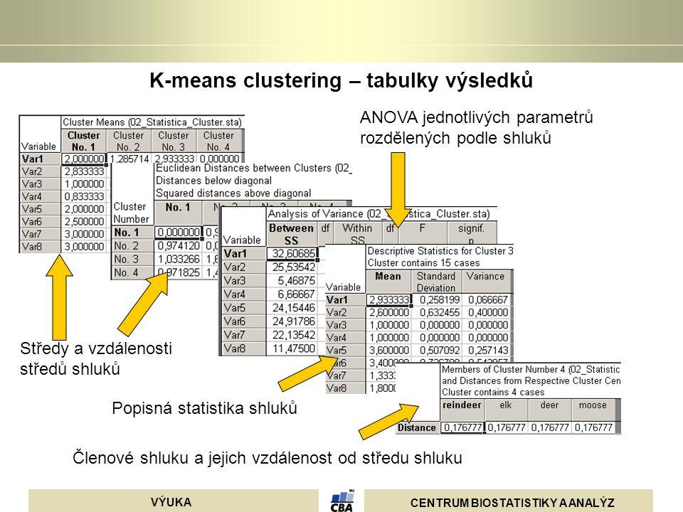CENTRUM BIOSTATISTIKY A ANALÝZ VÝUKA K-means clustering – tabulky výsledků ANOVA jednotlivých parametrů rozdělených podle shluků Středy a vzdálenosti