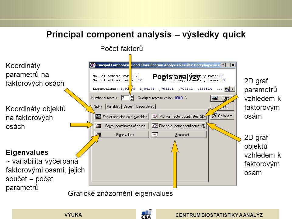 CENTRUM BIOSTATISTIKY A ANALÝZ VÝUKA Principal component analysis – výsledky quick Popis analýzy Počet faktorů Koordináty parametrů na faktorových osá