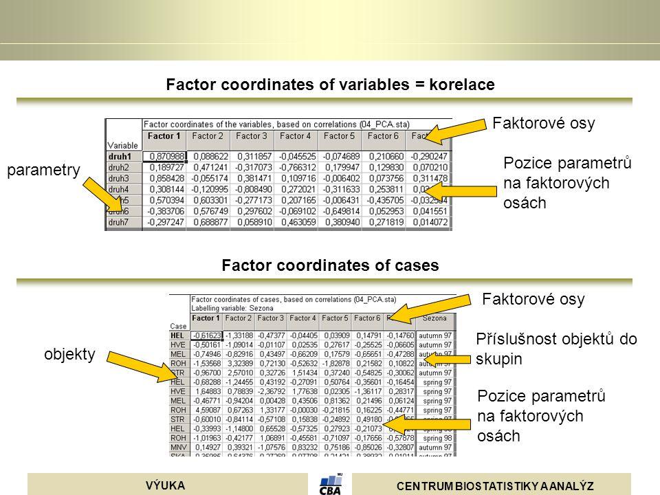 CENTRUM BIOSTATISTIKY A ANALÝZ VÝUKA parametry Pozice parametrů na faktorových osách Faktorové osy Pozice parametrů na faktorových osách Faktorové osy