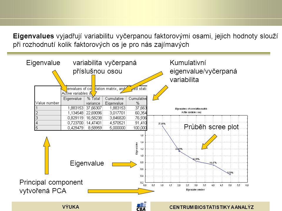 CENTRUM BIOSTATISTIKY A ANALÝZ VÝUKA Eigenvaluevariabilita vyčerpaná příslušnou osou Kumulativní eigenvalue/vyčerpaná variabilita Eigenvalue Principal