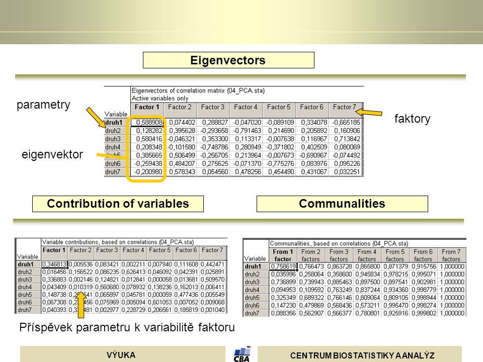 CENTRUM BIOSTATISTIKY A ANALÝZ VÝUKA parametry faktory eigenvektor Příspěvek parametru k variabilitě faktoru Eigenvectors Contribution of variablesCom