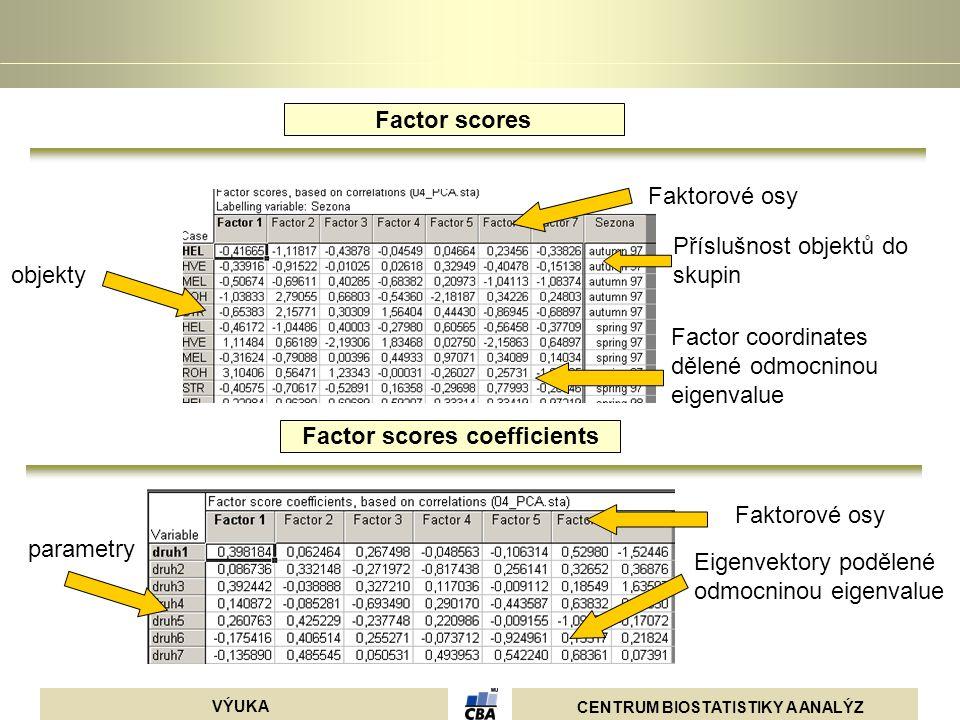 CENTRUM BIOSTATISTIKY A ANALÝZ VÝUKA Factor coordinates dělené odmocninou eigenvalue Faktorové osy Příslušnost objektů do skupin objekty Faktorové osy
