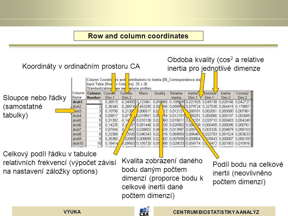 CENTRUM BIOSTATISTIKY A ANALÝZ VÝUKA Sloupce nebo řádky (samostatné tabulky) Koordináty v ordinačním prostoru CA Celkový podíl řádku v tabulce relativ