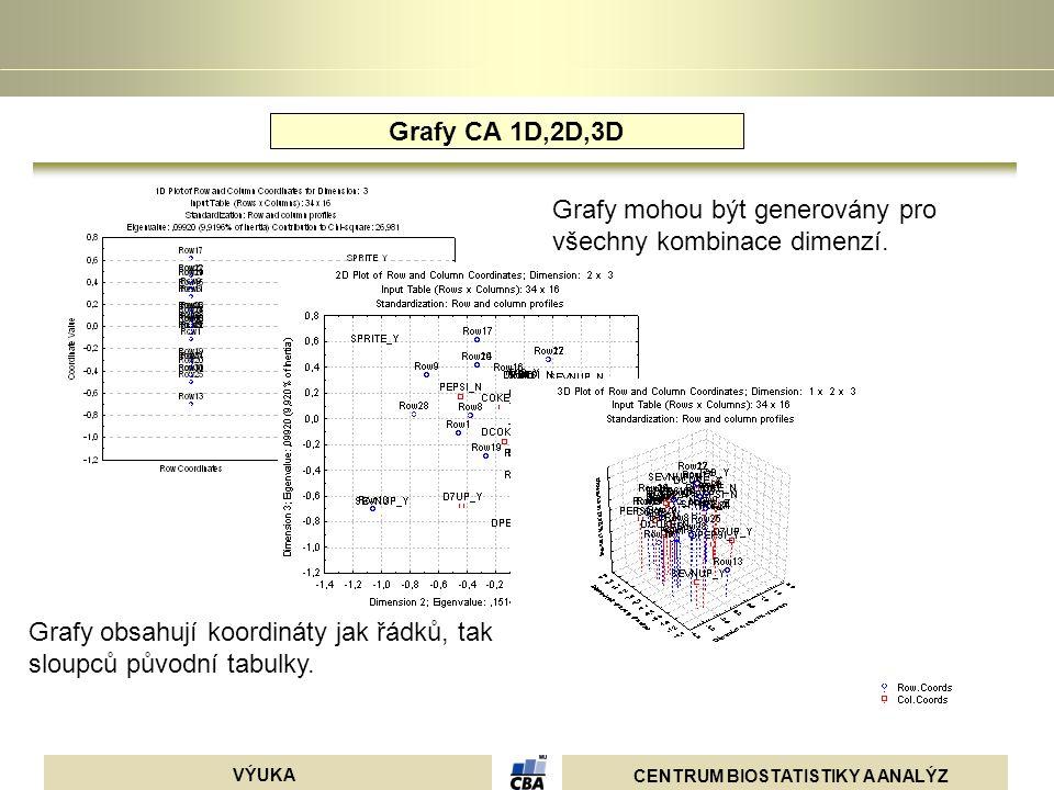 CENTRUM BIOSTATISTIKY A ANALÝZ VÝUKA Grafy CA 1D,2D,3D Grafy obsahují koordináty jak řádků, tak sloupců původní tabulky. Grafy mohou být generovány pr