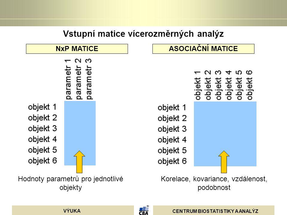 CENTRUM BIOSTATISTIKY A ANALÝZ VÝUKA Smazání chybějících dat nebo jejich nahrazení průměrem 1.proměnné pro výpočet 2.suplementary variables nejsou použity pro výpočet, ale objeví se na výsledku 3.active cases – vybrání cases (řádků), které se použijí pro výpočet, ostatní se mohou pouze zobrazit 4.grouping variables – pro označení skupin objektů Analýza je založena na matici korelací (standardizace proměnných) nebo kovariancí (vliv rozdílných rozptylů) Pro výpočet rozptylu se používá n nebo n-1.