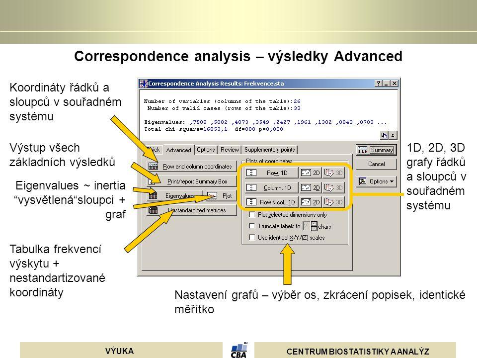 CENTRUM BIOSTATISTIKY A ANALÝZ VÝUKA Correspondence analysis – výsledky Advanced Koordináty řádků a sloupců v souřadném systému Výstup všech základníc