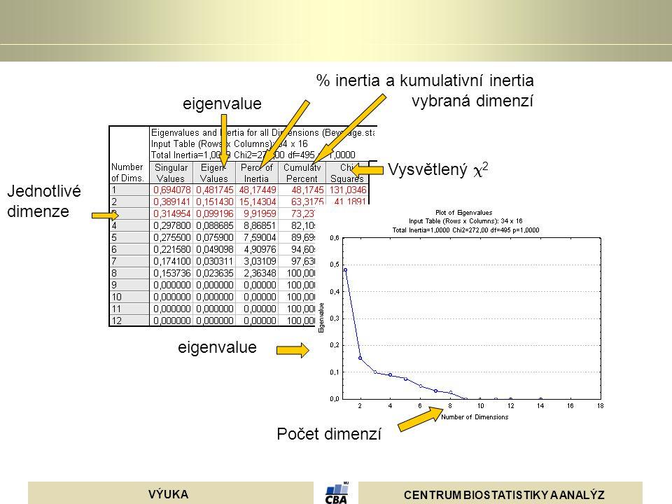 CENTRUM BIOSTATISTIKY A ANALÝZ VÝUKA Jednotlivé dimenze eigenvalue % inertia a kumulativní inertia vybraná dimenzí Počet dimenzí eigenvalue Vysvětlený