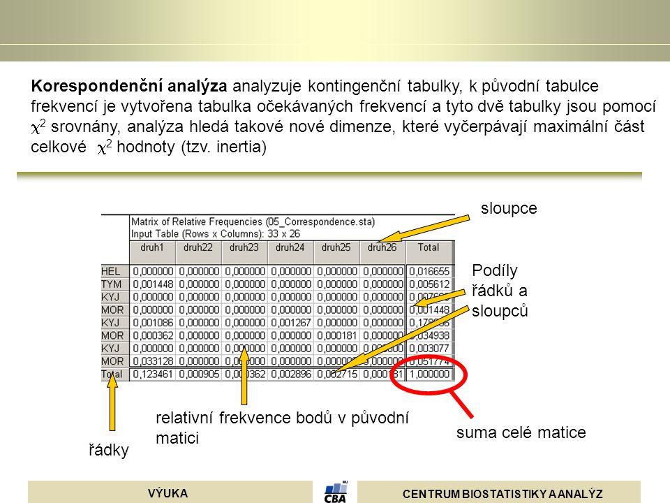 CENTRUM BIOSTATISTIKY A ANALÝZ VÝUKA relativní frekvence bodů v původní matici sloupce řádky Podíly řádků a sloupců suma celé matice Korespondenční an