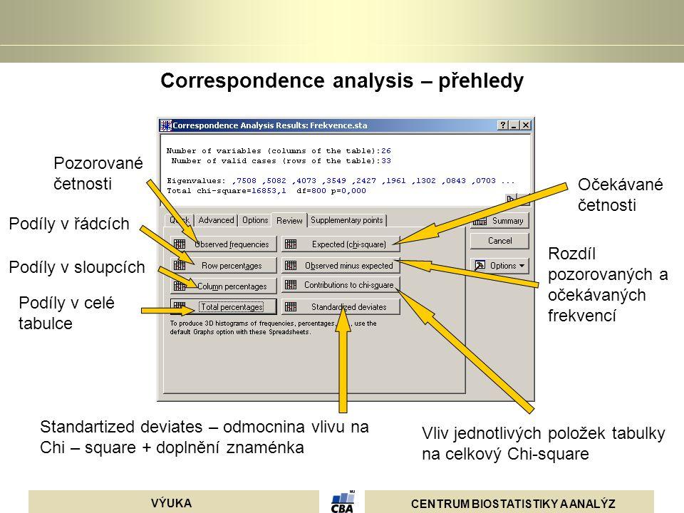 CENTRUM BIOSTATISTIKY A ANALÝZ VÝUKA Correspondence analysis – přehledy Pozorované četnosti Očekávané četnosti Podíly v řádcích Podíly v sloupcích Pod