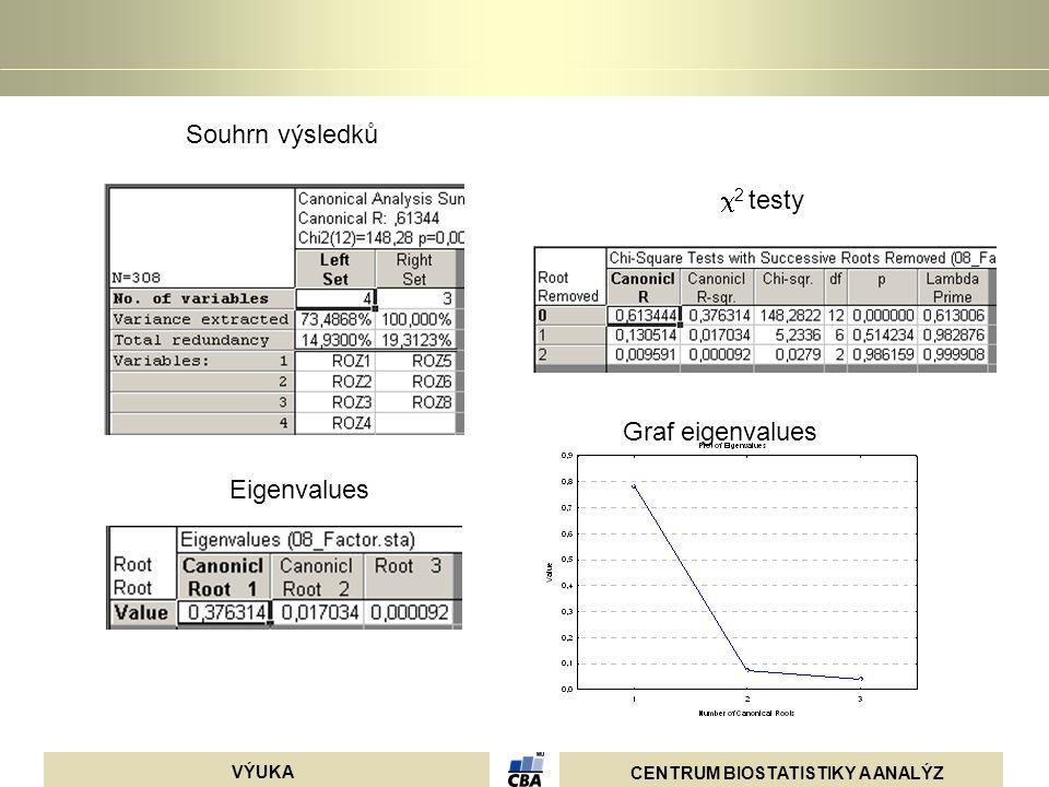 CENTRUM BIOSTATISTIKY A ANALÝZ VÝUKA Souhrn výsledků  2 testy Eigenvalues Graf eigenvalues