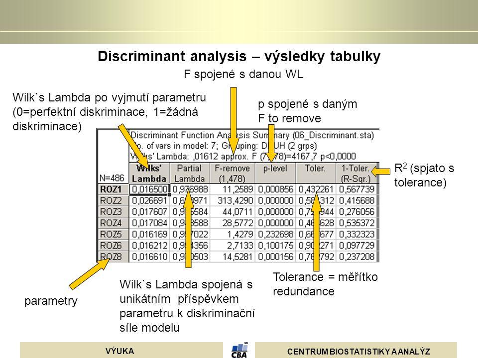 CENTRUM BIOSTATISTIKY A ANALÝZ VÝUKA Discriminant analysis – výsledky tabulky parametry Wilk`s Lambda po vyjmutí parametru (0=perfektní diskriminace,
