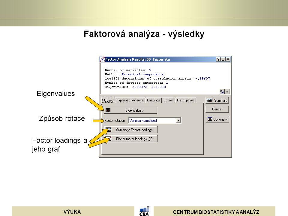 CENTRUM BIOSTATISTIKY A ANALÝZ VÝUKA Faktorová analýza - výsledky Eigenvalues Způsob rotace Factor loadings a jeho graf