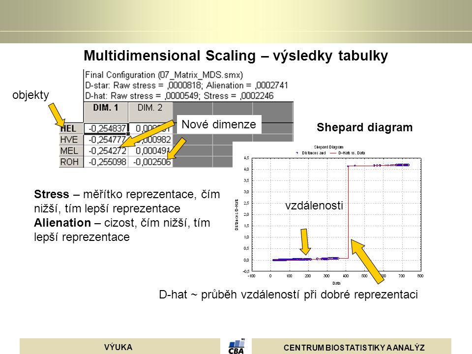 CENTRUM BIOSTATISTIKY A ANALÝZ VÝUKA Multidimensional Scaling – výsledky tabulky objekty D-hat ~ průběh vzdáleností při dobré reprezentaci vzdálenosti