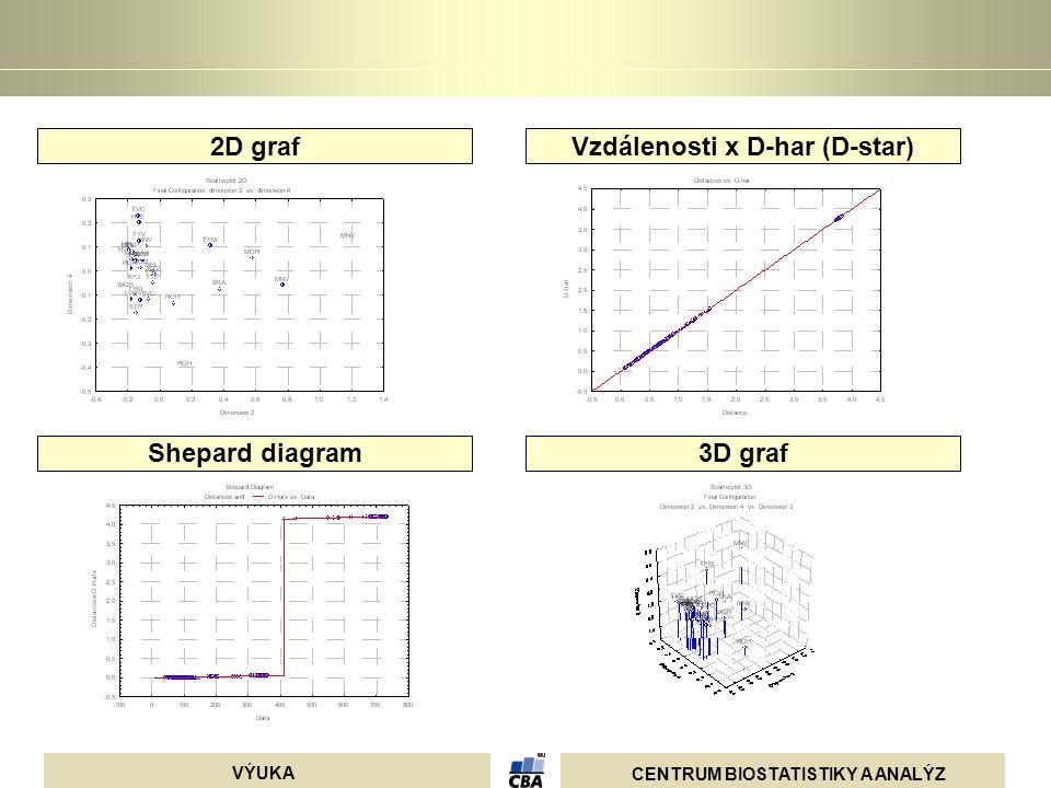 CENTRUM BIOSTATISTIKY A ANALÝZ VÝUKA 2D graf Shepard diagram Vzdálenosti x D-har (D-star) 3D graf