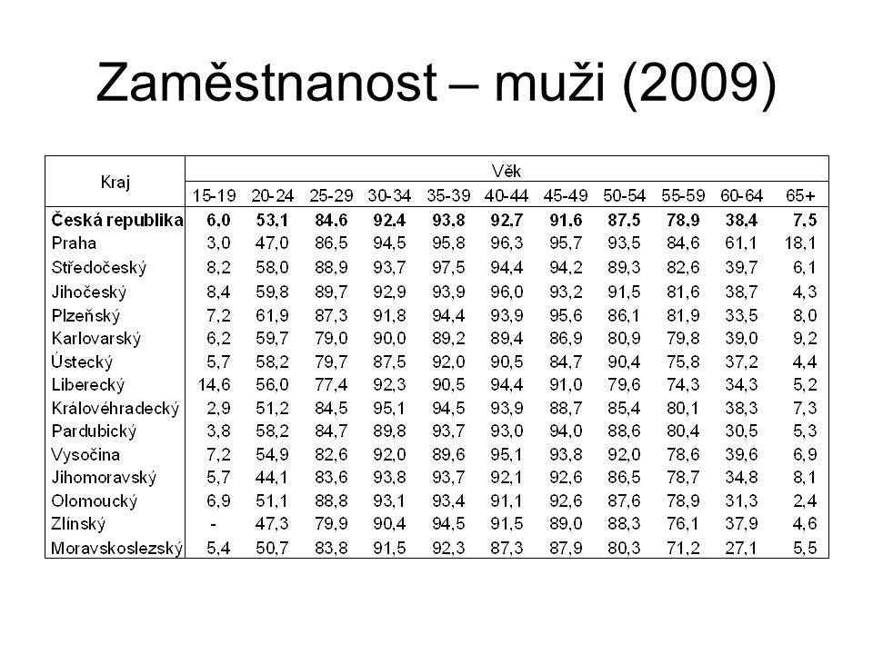 Zaměstnanost – muži (2009)