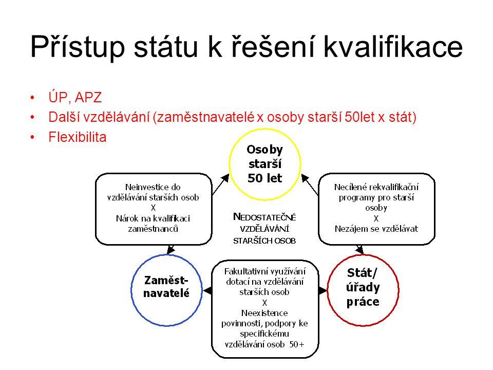 Přístup státu k řešení kvalifikace ÚP, APZ Další vzdělávání (zaměstnavatelé x osoby starší 50let x stát) Flexibilita