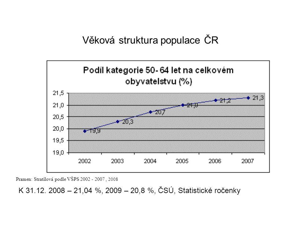 Věková struktura populace ČR Pramen: Stratilová podle VŠPS 2002 - 2007, 2008 K 31.12. 2008 – 21,04 %, 2009 – 20,8 %, ČSÚ, Statistické ročenky