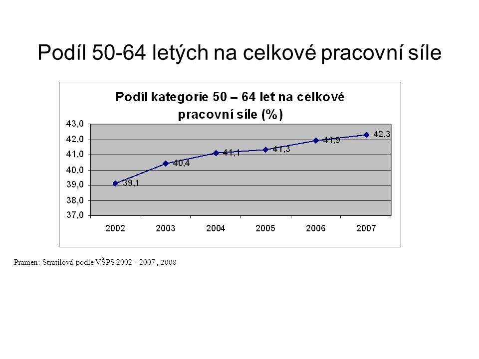 Podíl 50-64 letých na celkové pracovní síle Pramen: Stratilová podle VŠPS 2002 - 2007, 2008