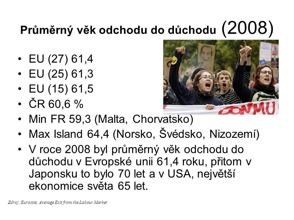 Průměrný věk odchodu do důchodu (2008) EU (27) 61,4 EU (25) 61,3 EU (15) 61,5 ČR 60,6 % Min FR 59,3 (Malta, Chorvatsko) Max Island 64,4 (Norsko, Švéds