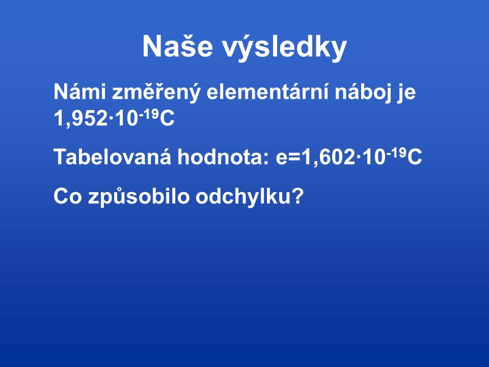 Námi změřený elementární náboj je 1,952∙10 -19 C Tabelovaná hodnota: e=1,602∙10 -19 C Co způsobilo odchylku?