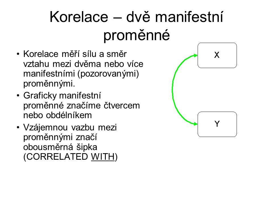 Korelace – dvě manifestní proměnné Korelace měří sílu a směr vztahu mezi dvěma nebo více manifestními (pozorovanými) proměnnými. Graficky manifestní p