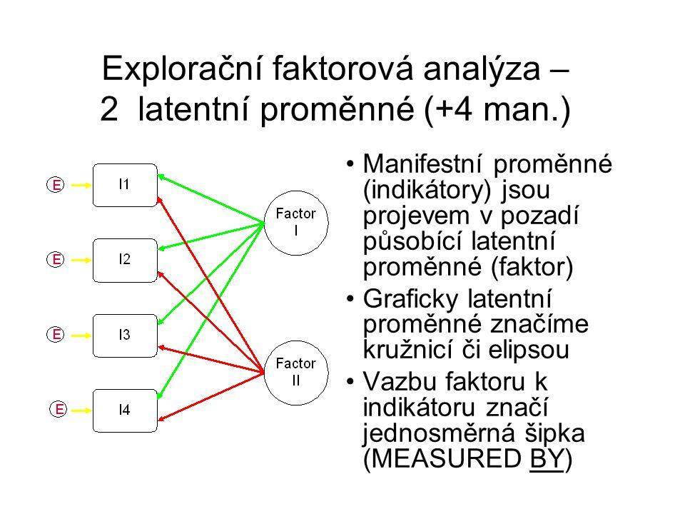 Explorační faktorová analýza – 2 latentní proměnné (+4 man.) Manifestní proměnné (indikátory) jsou projevem v pozadí působící latentní proměnné (fakto