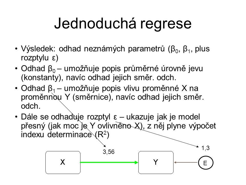 Jednoduchá regrese Výsledek: odhad neznámých parametrů (β 0, β 1, plus rozptylu ε) Odhad β 0 – umožňuje popis průměrné úrovně jevu (konstanty), navíc