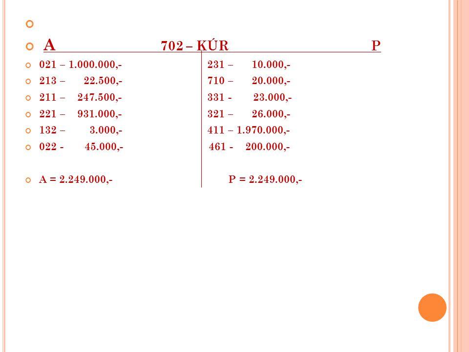 A 702 – KÚR P 021 – 1.000.000,- 231 – 10.000,- 213 – 22.500,- 710 – 20.000,- 211 – 247.500,- 331 - 23.000,- 221 – 931.000,- 321 – 26.000,- 132 – 3.000,- 411 – 1.970.000,- 022 - 45.000,- 461 - 200.000,- A = 2.249.000,- P = 2.249.000,-