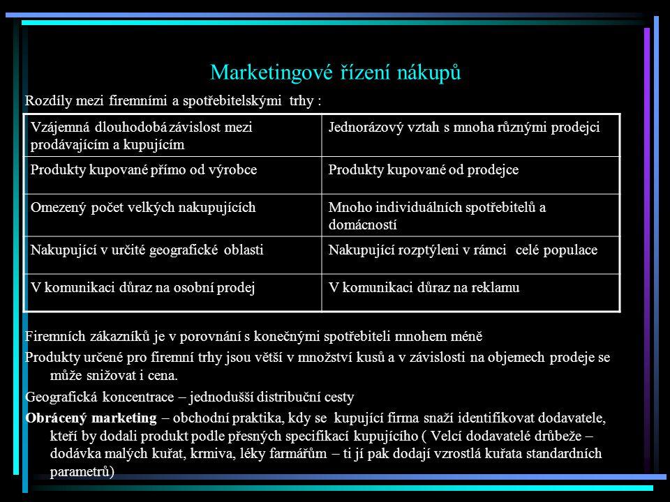 Marketingové řízení nákupů Rozdíly mezi firemními a spotřebitelskými trhy : Firemních zákazníků je v porovnání s konečnými spotřebiteli mnohem méně Produkty určené pro firemní trhy jsou větší v množství kusů a v závislosti na objemech prodeje se může snižovat i cena.