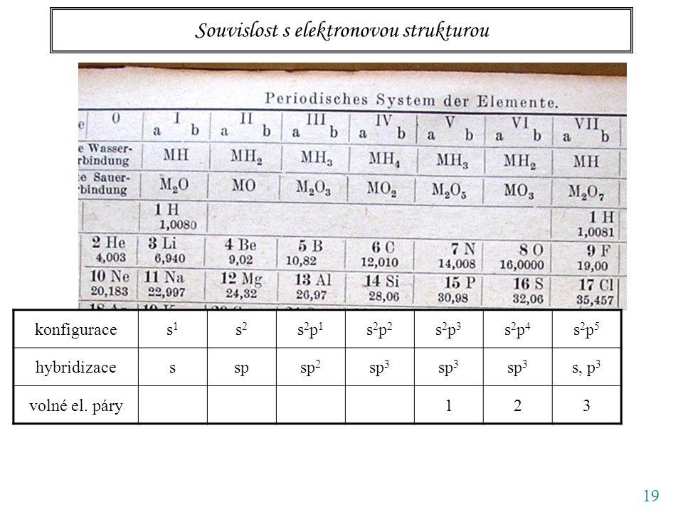 19 Souvislost s elektronovou strukturou konfiguraces1s1 s2s2 s2p1s2p1 s2p2s2p2 s2p3s2p3 s2p4s2p4 s2p5s2p5 hybridizacesspsp 2 sp 3 s, p 3 volné el.