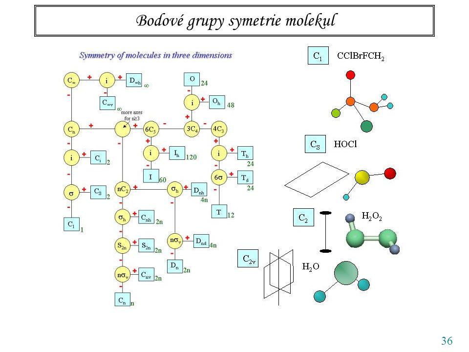 36 Bodové grupy symetrie molekul
