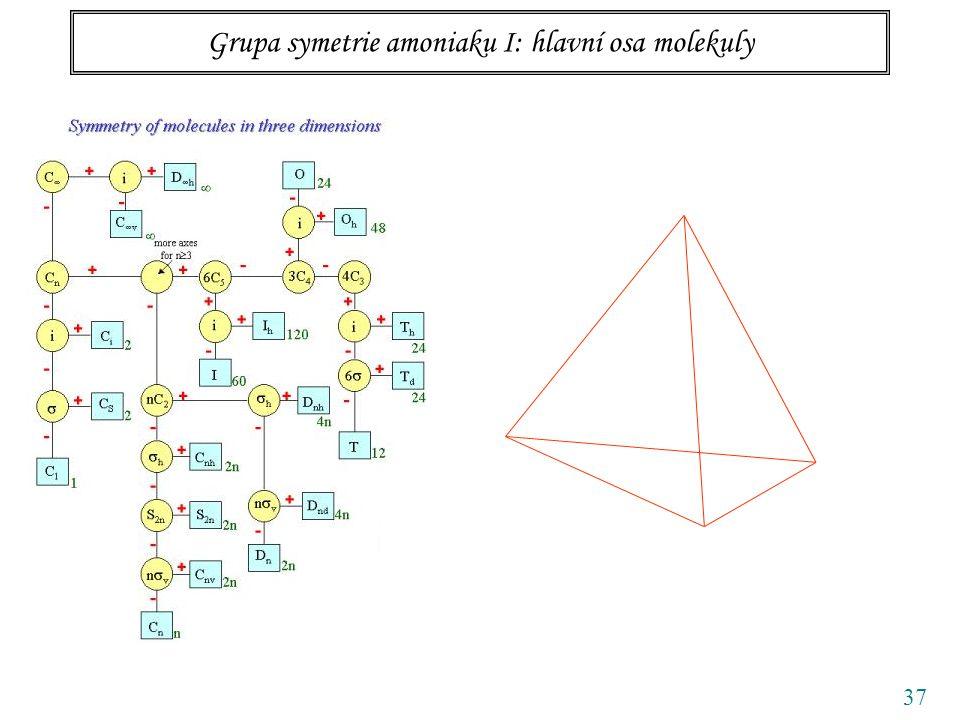 37 Grupa symetrie amoniaku I: hlavní osa molekuly