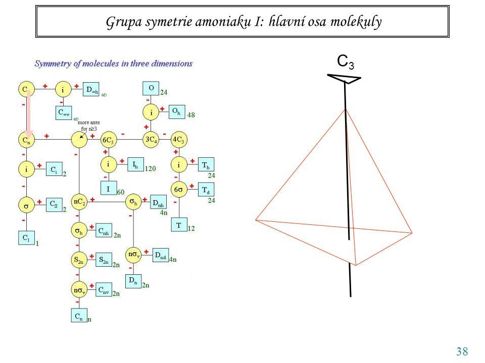 38 Grupa symetrie amoniaku I: hlavní osa molekuly C3C3