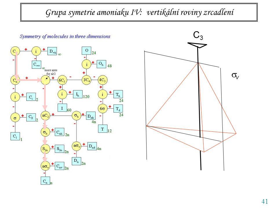 41 Grupa symetrie amoniaku IV: vertikální roviny zrcadlení C3C3 vv