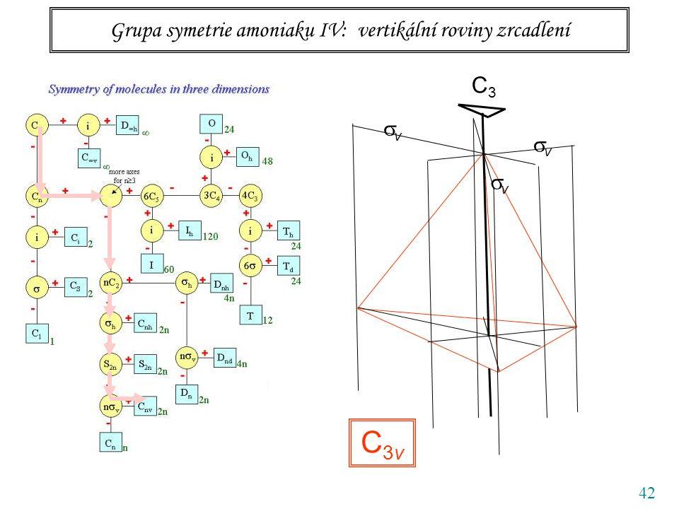 42 Grupa symetrie amoniaku IV: vertikální roviny zrcadlení C3C3 vv vv vv C3vC3v