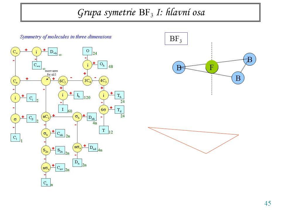 45 Grupa symetrie BF 3 I: hlavní osa BF 3 B B B NNN F