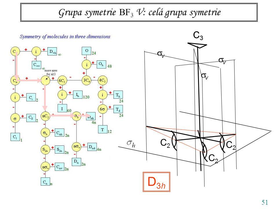 51 Grupa symetrie BF 3 V: celá grupa symetrie C3C3 vv vv vv D3hD3h C3C3 C2C2 C2C2 C2C2