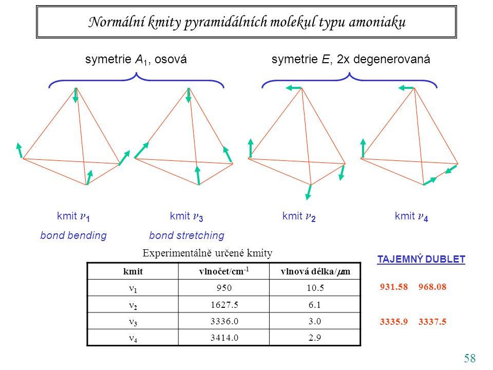 58 Normální kmity pyramidálních molekul typu amoniaku symetrie A 1, osovásymetrie E, 2x degenerovaná kmit 1 bond bending kmit 3 bond stretching kmit 2 kmit 4 Experimentálně určené kmity kmitvlnočet/cm -1 vlnová délka/  m 1 95010.5 2 1627.56.1 3 3336.03.0 4 3414.02.9 931.58 968.08 3335.9 3337.5 TAJEMNÝ DUBLET