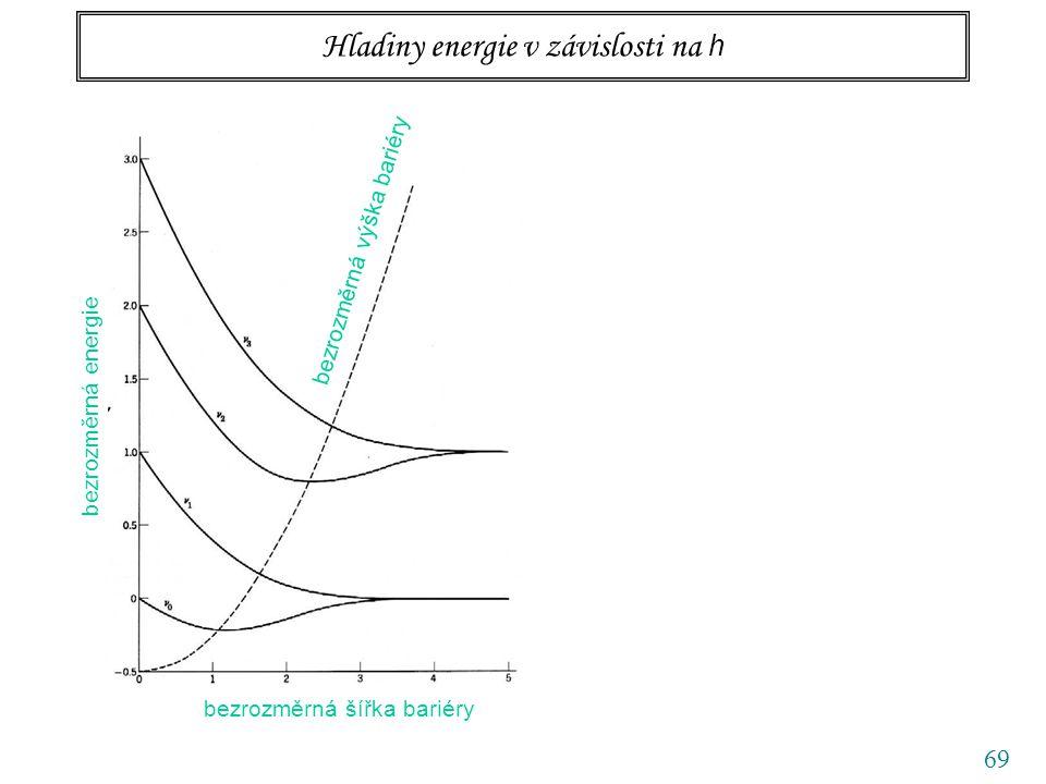 69 Hladiny energie v závislosti na h bezrozměrná šířka bariéry bezrozměrná energie bezrozměrná výška bariéry