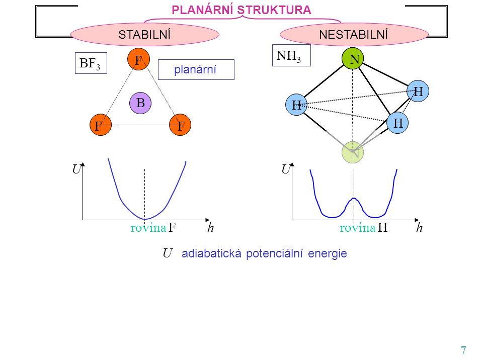 8 F F F B BF 3 U hrovina F Rovnovážná struktura molekul AB 3 U hrovina H U adiabatická potenciální energie PLANÁRNÍ STRUKTURA NESTABILNÍSTABILNÍ N N NH 3 NNN NNNN N H H H planární PŘÍKLAD SPONTÁNNÍHO NARUŠENÍ SYMETRIE Dvě rovnocenné polohy atomu dusíku oddělené barierou atomová žabka Oba stavy se dají navzájem převést také pohybem, např.