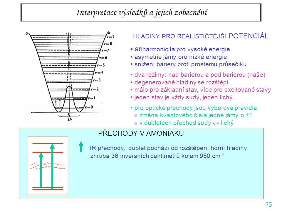 73 Interpretace výsledků a jejich zobecnění PŘECHODY V AMONIAKU IR přechody, dublet pochází od rozštěpení horní hladiny zhruba 36 inversních centimetrů kolem 950 cm -1 HLADINY PRO REALISTIČTĚJŠÍ POTENCIÁL an harmonicita pro vysoké energie asymetrie jámy pro nízké energie snížení bariery proti prostému průsečíku dva režimy: nad barierou a pod barierou (naše) degenerované hladiny se rozštěpí málo pro základní stav, více pro excitované stavy jeden stav je vždy sudý, jeden lichý pro optické přechody jsou výběrová pravidla ■ změna kvantového čísla jedné jámy o ±1 ■ v dubletech přechod sudý  lichý